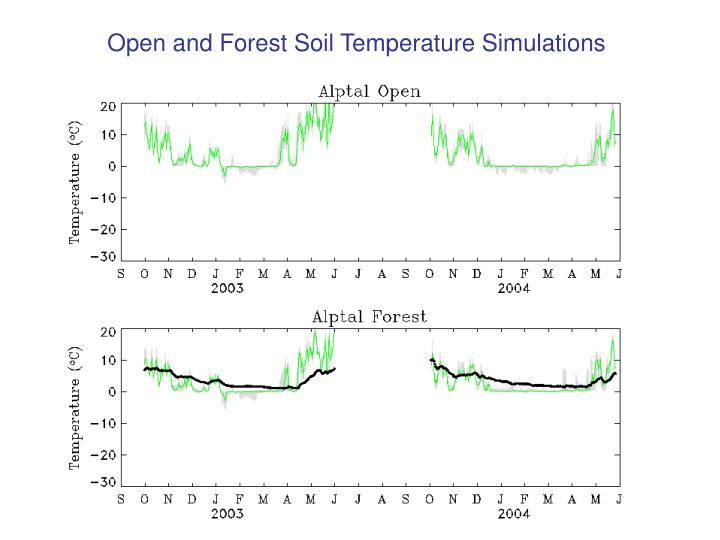 Open and Forest Soil Temperature Simulations