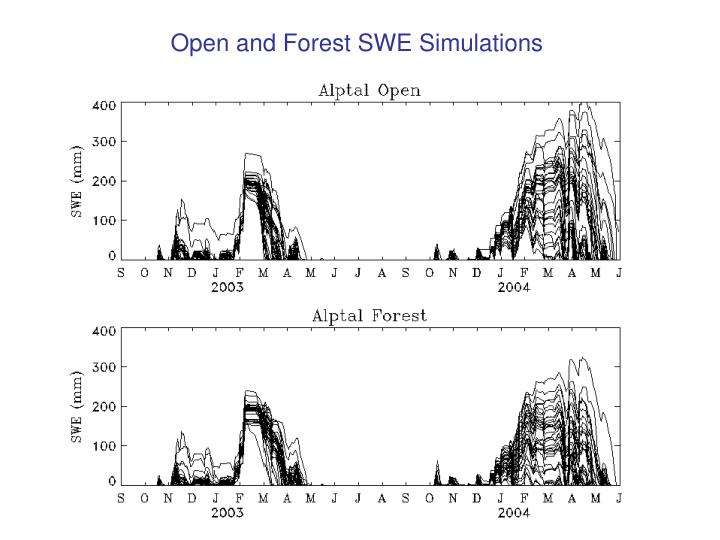 Open and Forest SWE Simulations