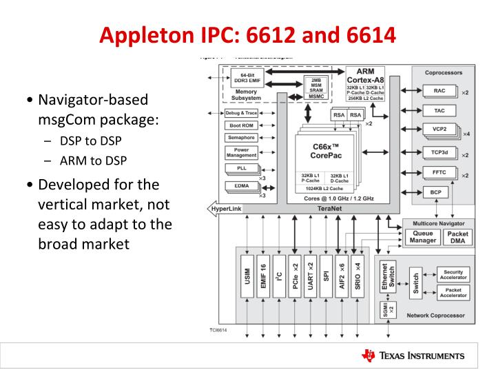 Appleton IPC: 6612 and 6614