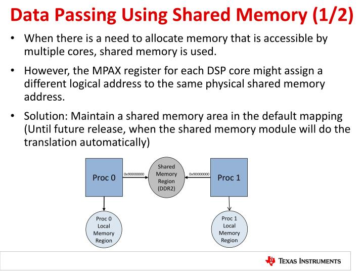 Data Passing Using Shared Memory (1/2)