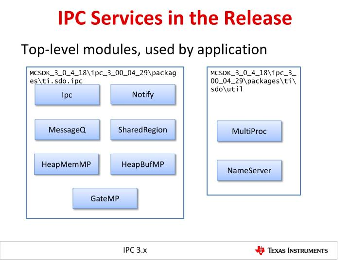 IPC Services in the Release
