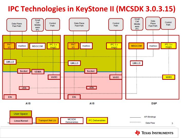 IPC Technologies in KeyStone II (MCSDK 3.0.3.15)
