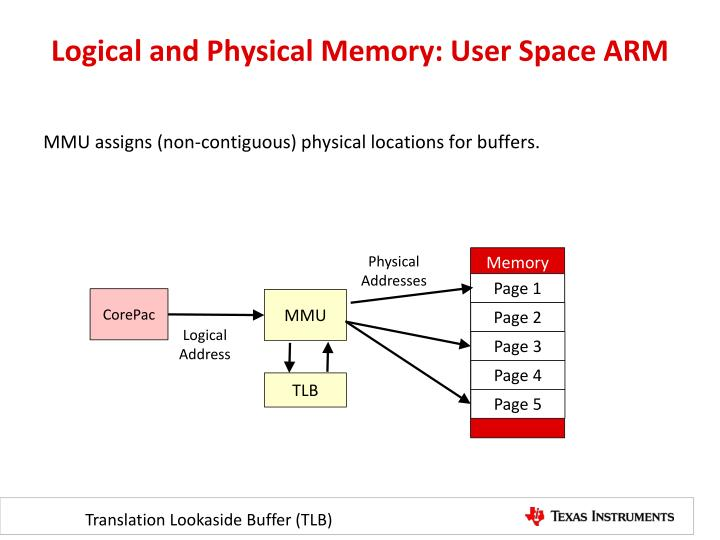 Logical and Physical Memory: User Space ARM