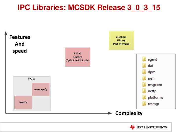 IPC Libraries: MCSDK Release 3_0_3_15