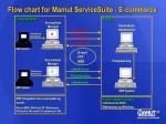 flow chart for mamut servicesuite e commerce