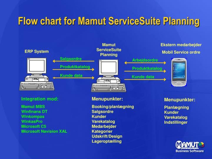 Flow chart for Mamut ServiceSuite Planning