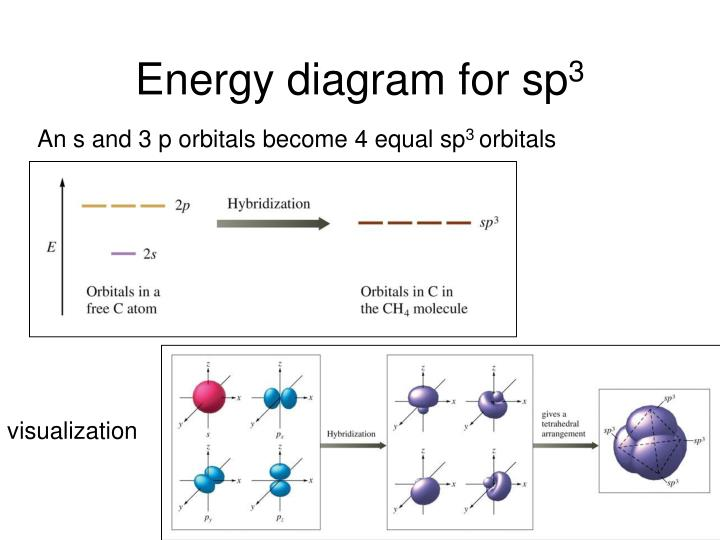 Energy diagram for sp