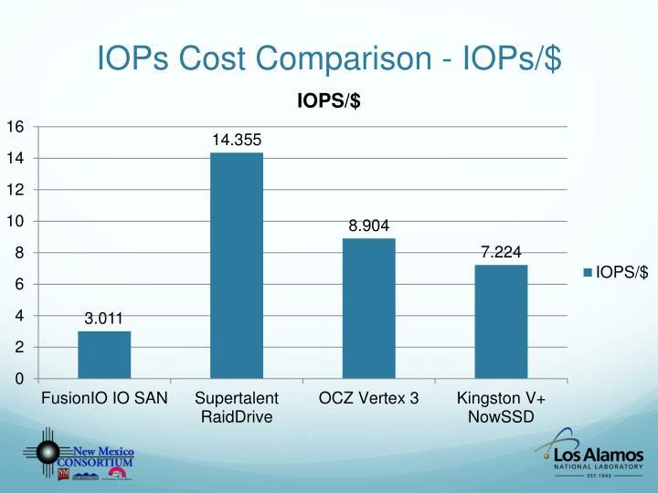 IOPs Cost Comparison - IOPs/$