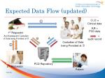 expected data flow updated