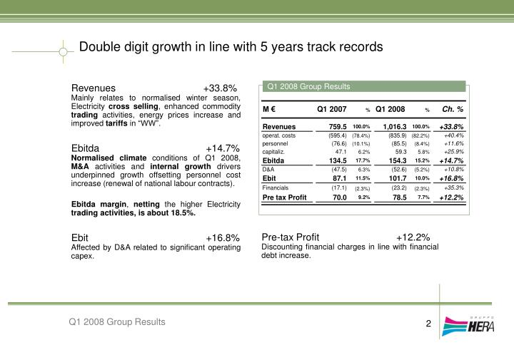 Double digit growth in line with 5 years track records