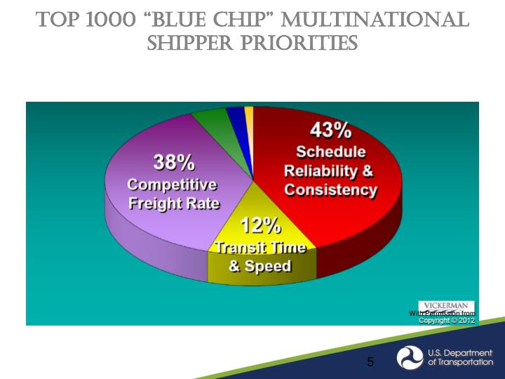 "Top 1000 ""Blue Chip"" Multinational Shipper Priorities"