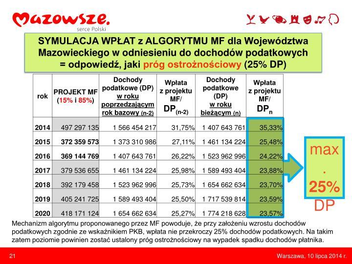 SYMULACJA WPŁAT z ALGORYTMU MF dla Województwa Mazowieckiego w odniesieniu do dochodów podatkowych