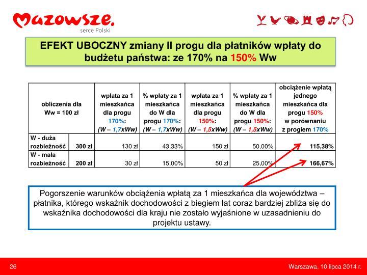EFEKT UBOCZNY zmiany II progu dla płatników wpłaty do budżetu państwa: ze 170% na