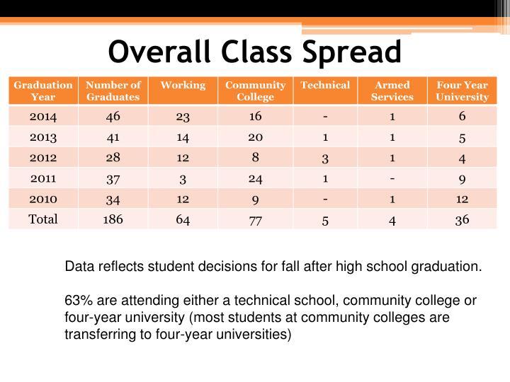 Overall Class Spread