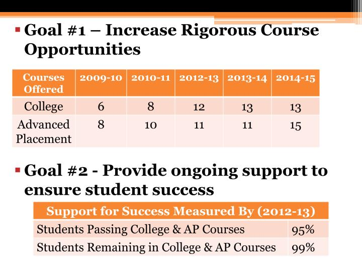 Goal #1  Increase Rigorous Course Opportunities