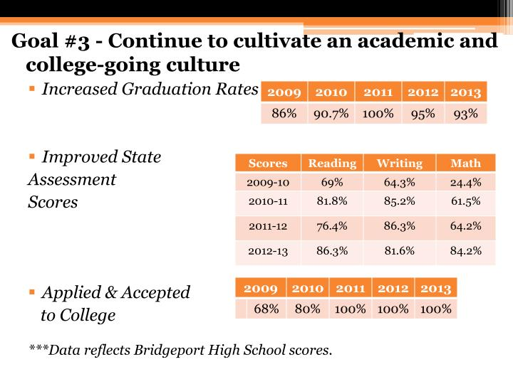 Goal #3 - Continue to cultivate an academic and college-going culture