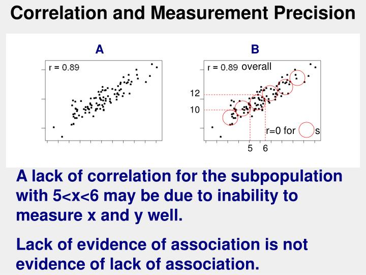 Correlation and Measurement Precision