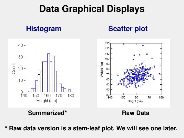 Data Graphical Displays