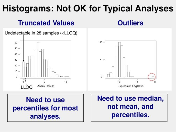 Histograms: Not OK for Typical Analyses