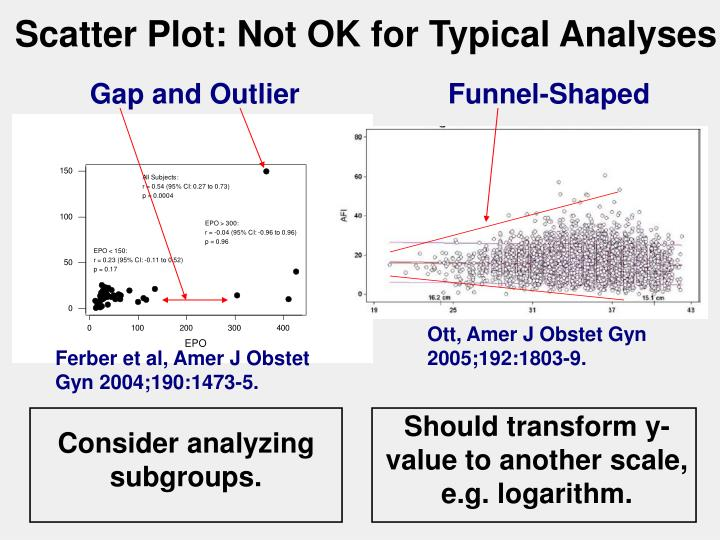 Scatter Plot: Not OK for Typical Analyses