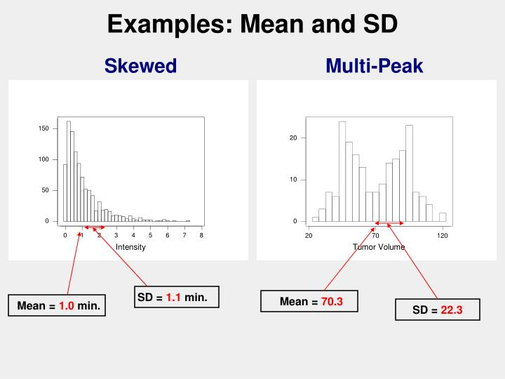 Examples: Mean and SD