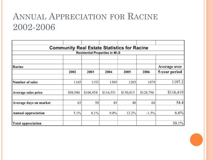 Annual Appreciation for Racine  2002-2006