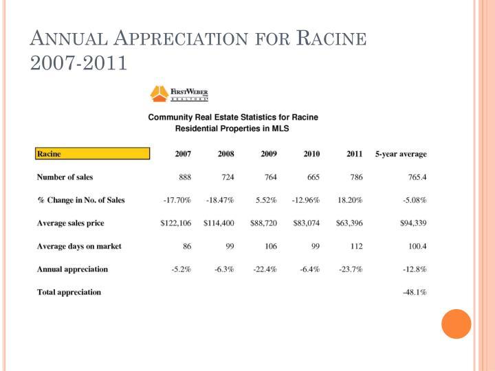 Annual Appreciation for Racine