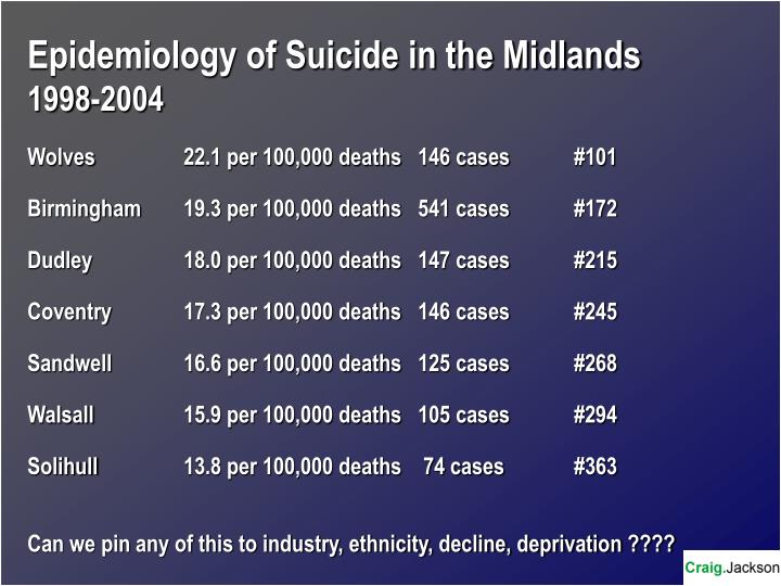 Epidemiology of Suicide in the Midlands