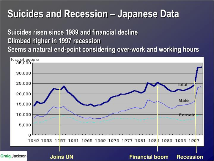 Suicides and Recession – Japanese Data