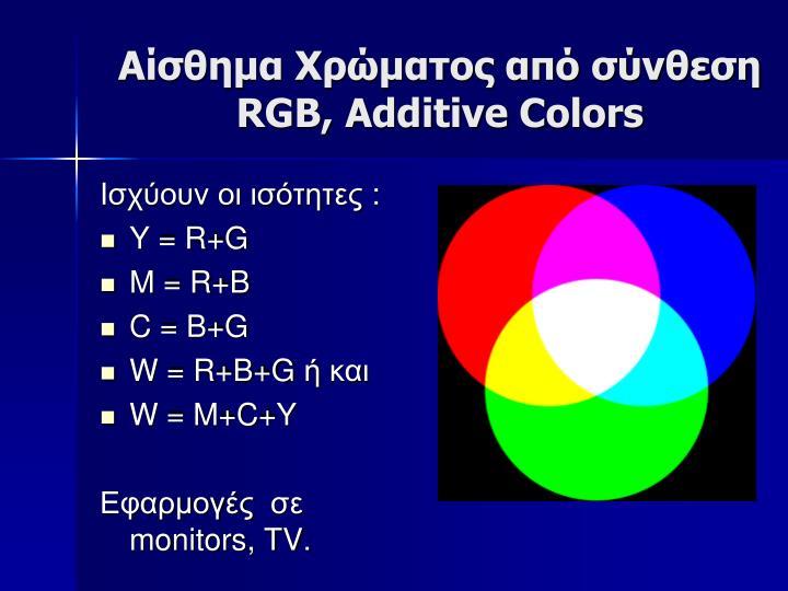 Αίσθημα Χρώματος από σύνθεση