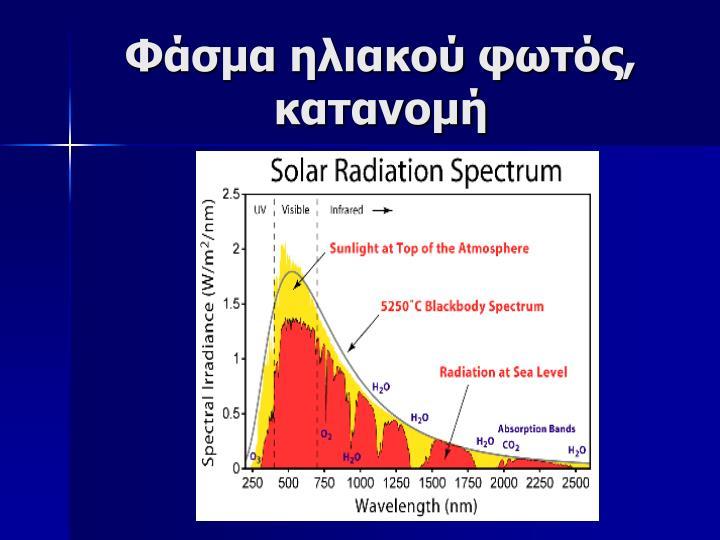Φάσμα ηλιακού φωτός