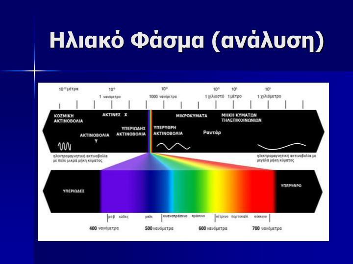 Ηλιακό Φάσμα (ανάλυση)