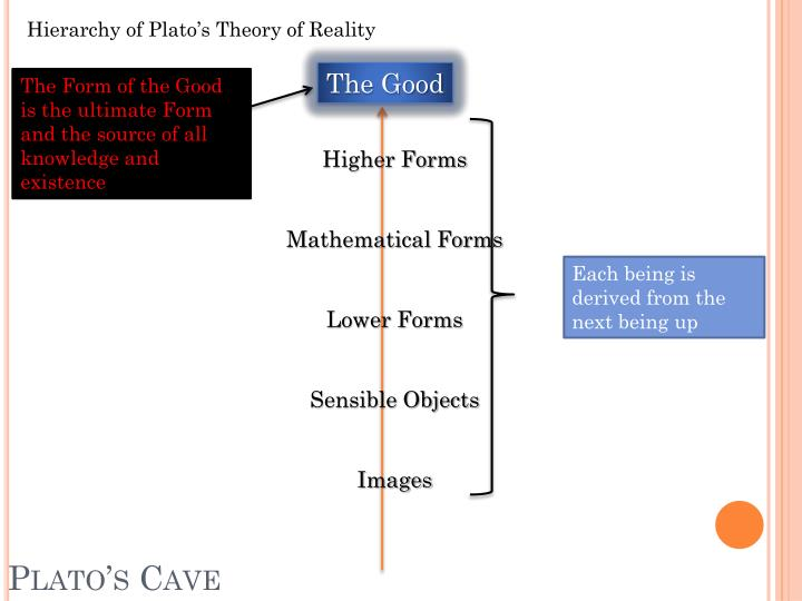 Hierarchy of Plato's Theory of Reality