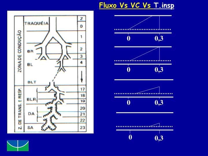 Fluxo Vs VC Vs
