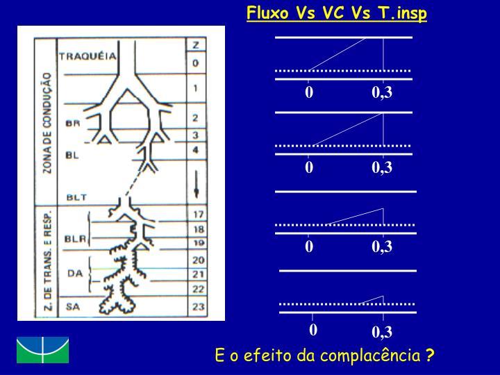 Fluxo Vs VC Vs T.insp