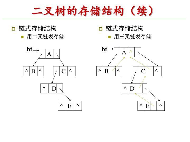 链式存储结构