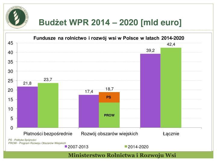 Budżet WPR 2014 – 2020 [mld euro]