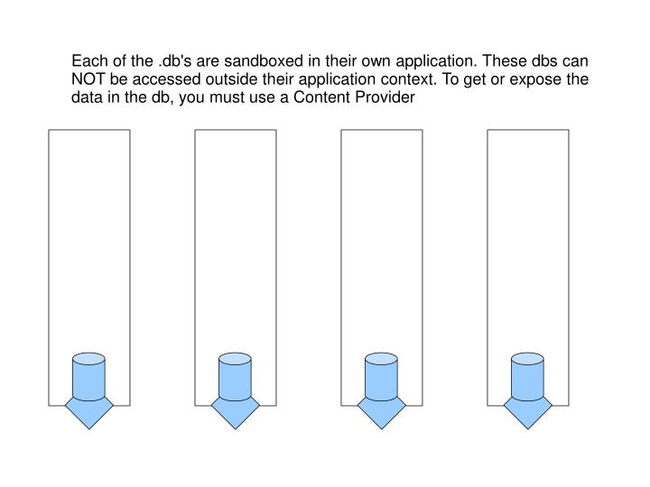 Each of the .db's are sandboxed in their own application. These dbs can NOT be accessed outside their application context. To get or expose the data in the db, you must use a Content Provider