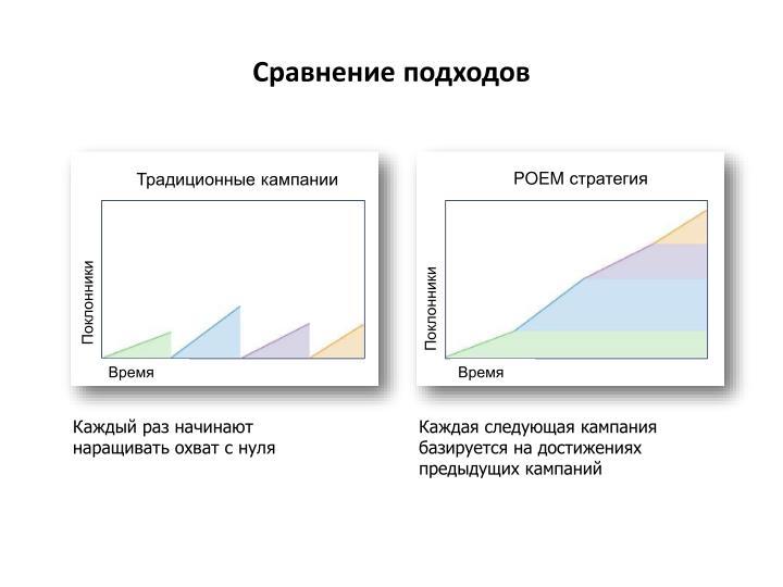 Сравнение подходов