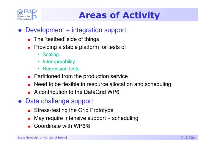 Areas of Activity