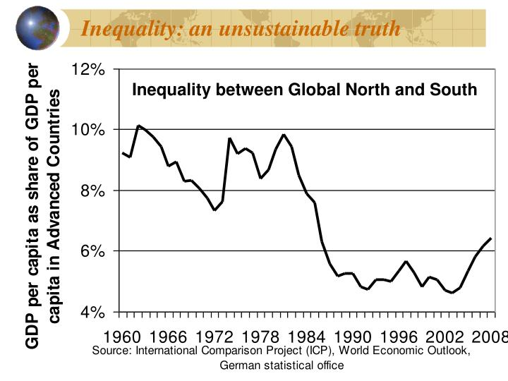 Inequality: an unsustainable truth
