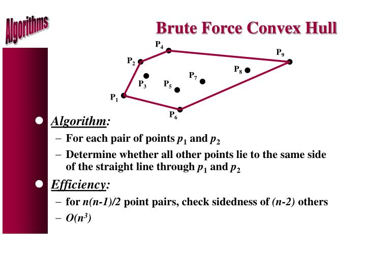 Brute Force Convex Hull