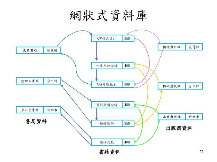 網狀式資料庫