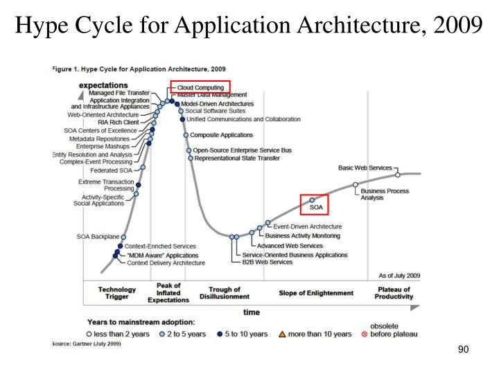 Hype Cycle for Application Architecture, 2009