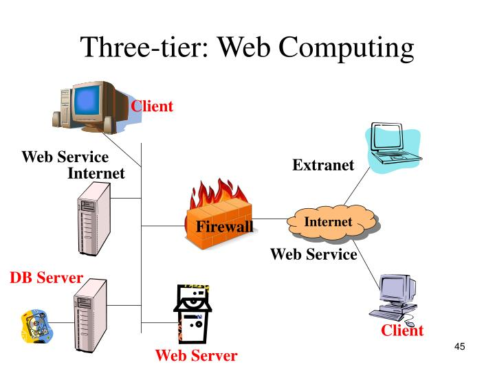 Three-tier: Web Computing