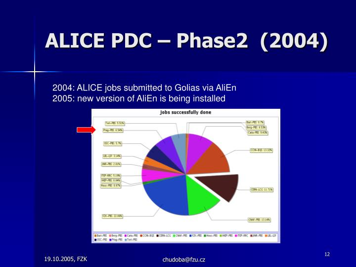 ALICE PDC – Phase2  (2004)