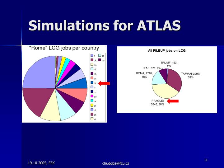 Simulations for ATLAS
