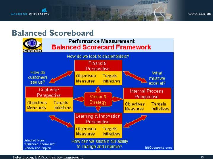 Balanced Scoreboard