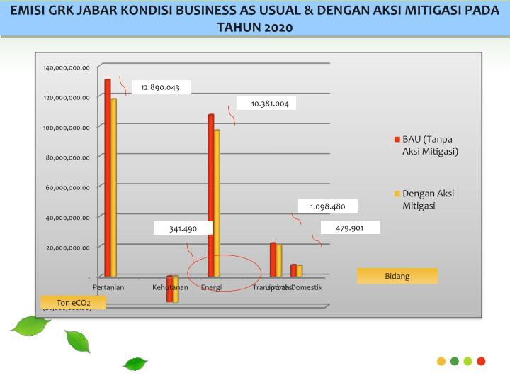 EMISI GRK JABAR KONDISI BUSINESS AS USUAL & DENGAN AKSI MITIGASI PADA TAHUN 2020