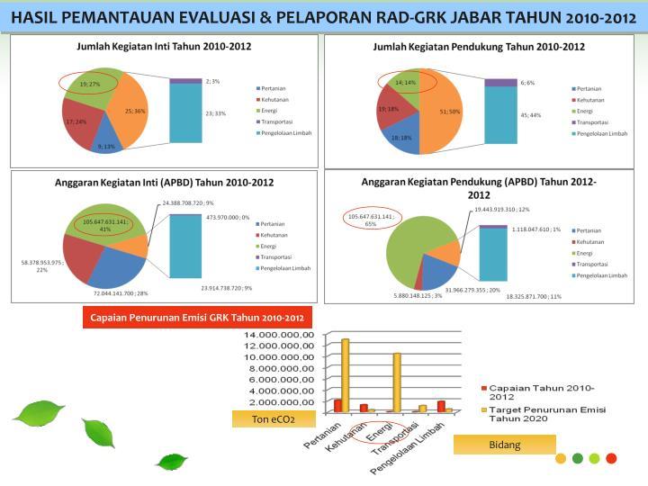 HASIL PEMANTAUAN EVALUASI & PELAPORAN RAD-GRK JABAR TAHUN 2010-2012